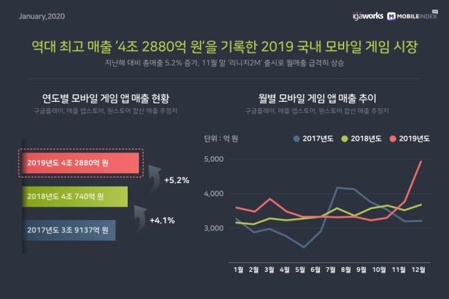 韓 모바일 게임시장 매출액 4.3조원...전년 5.2% 상승